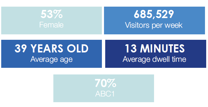Visitor Profile and demographics Charing Cross Station