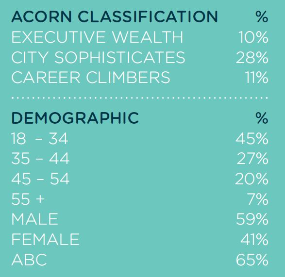 Paddington Central Visitor Demographic Profile