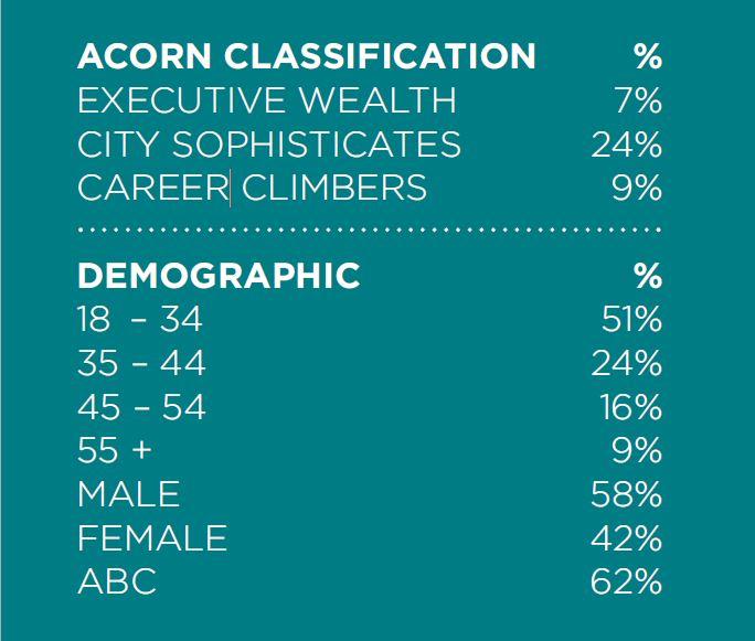 Regent's Place Visitor Demographics