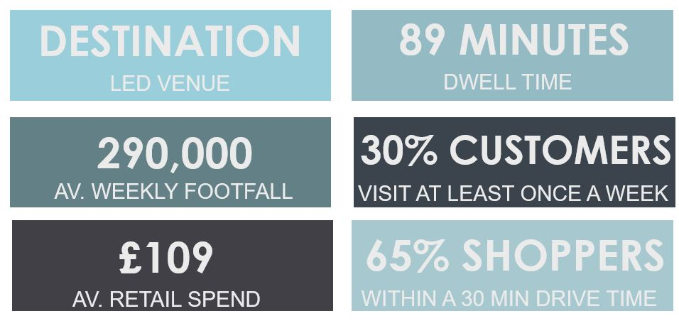 Chantry Place Shopping Centre Key Facts and Demographics