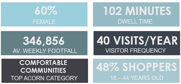 Demographic Shopper Profile for Lakeside