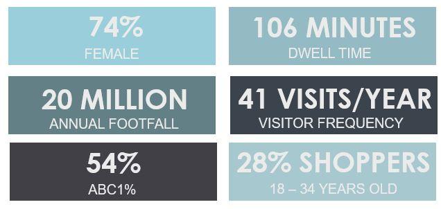 Metrocentre Demographics Shopper Profile