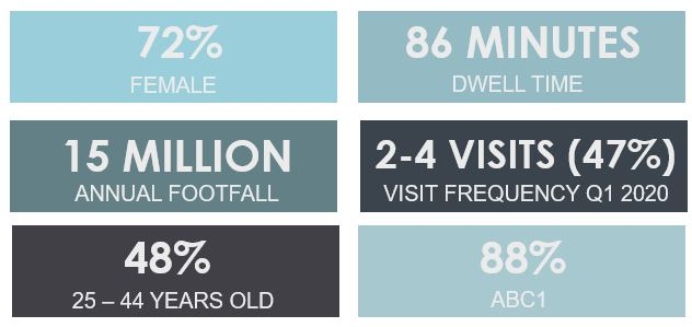 Atria Watford Shopper Demographics